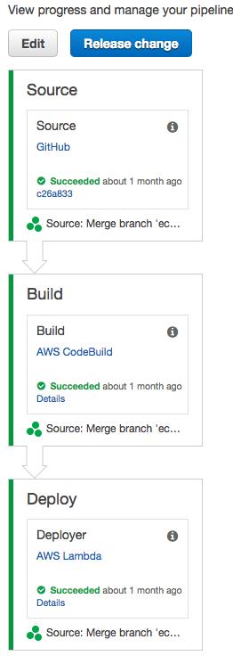 Pt 2: Running a Node app on Amazon ECS - GoSquared Engineering
