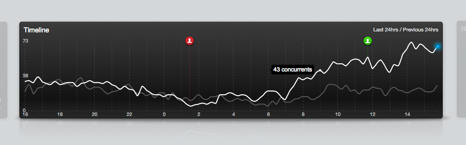 Timeline - real-time concurrent visitors to your site over time. The new, more refined, better prioritised GoSquared Dashboard