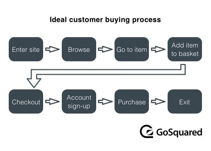 Ideal Customer Flow