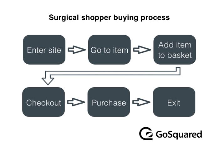Surgical Shopper