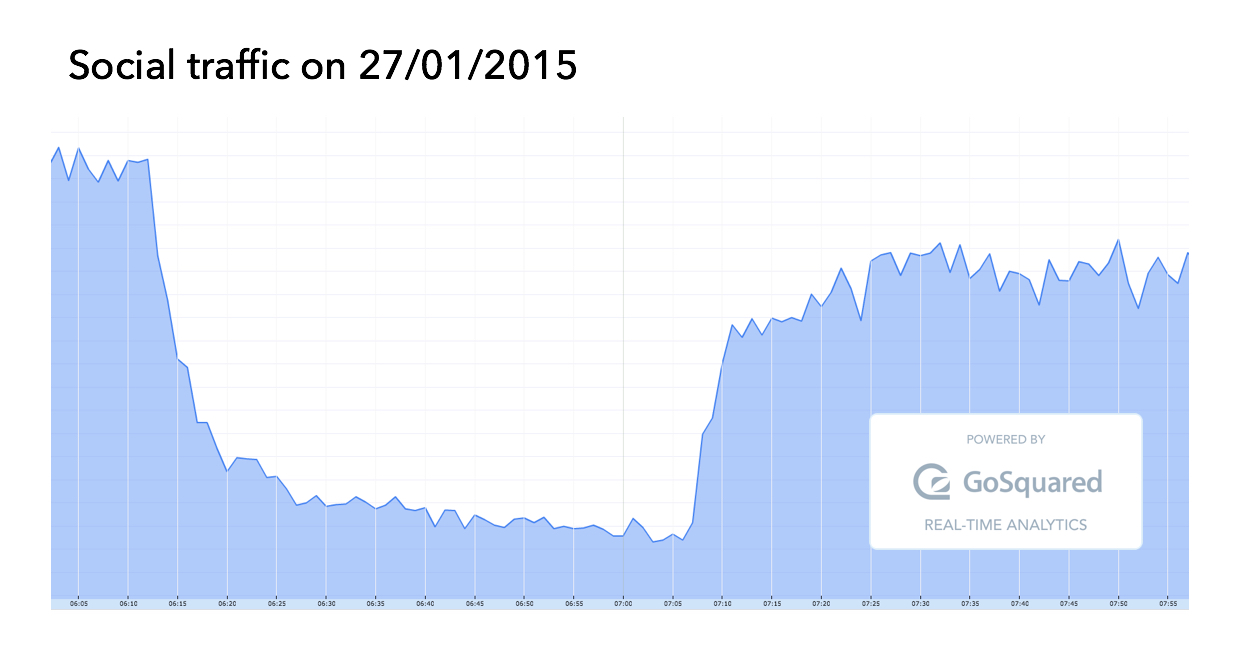 Graph illustrating impact of Facebook downtime on 2014-01-27 on social traffic