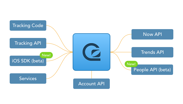 GoSquared has the most advanced analytics APIs in the world