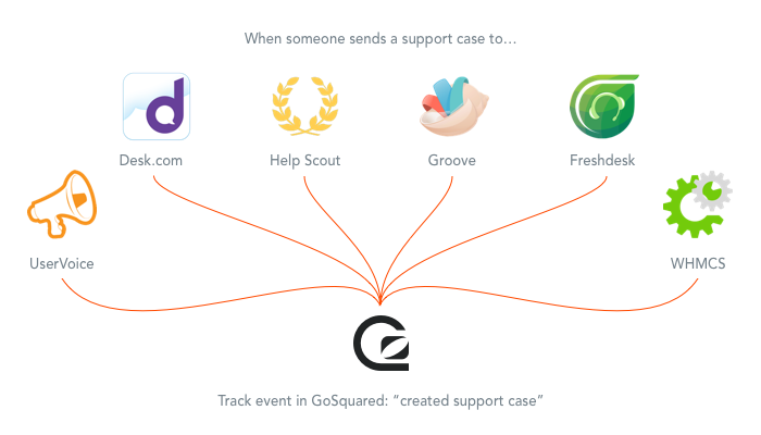 GoSquared integrates with all these customer support tools and services via Zapier