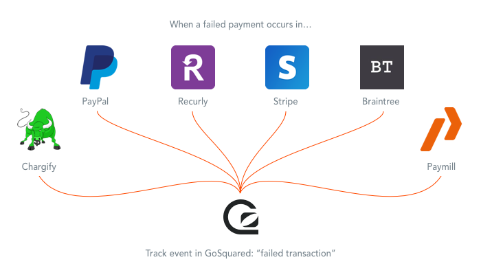 GoSquared integrates with all these payment processors and gateways via Zapier
