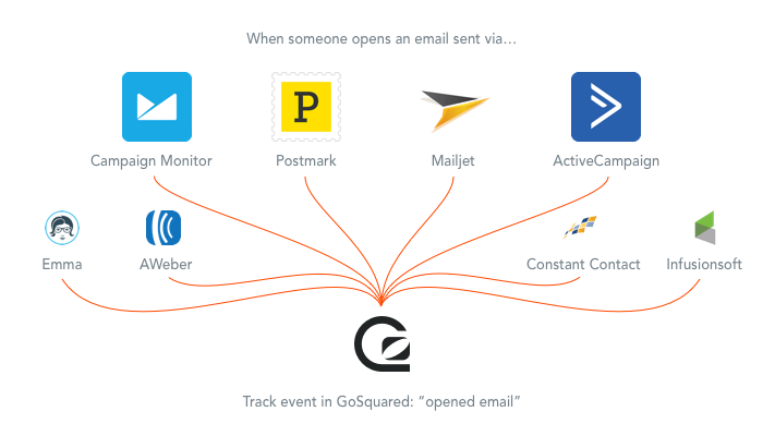 GoSquared integrates with all these email tools and services via Zapier