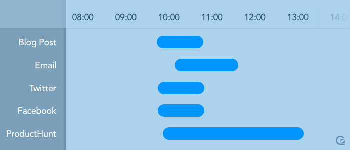 Align launch times across channels