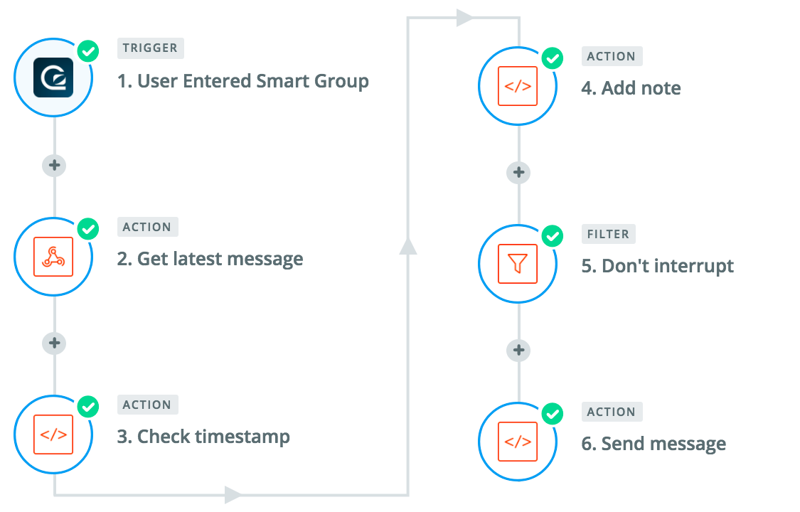 Diagram of using GoSquared with Zapier for automated live chat in app messaging