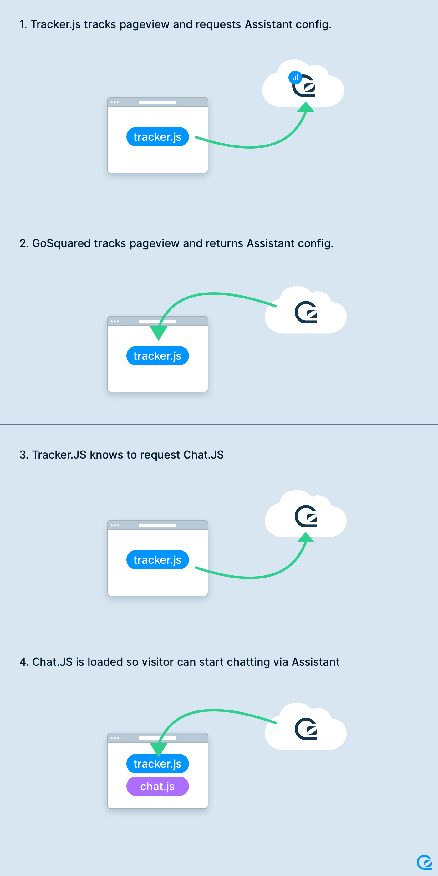 Diagram of how GoSquared Analytics and Assistant are loaded