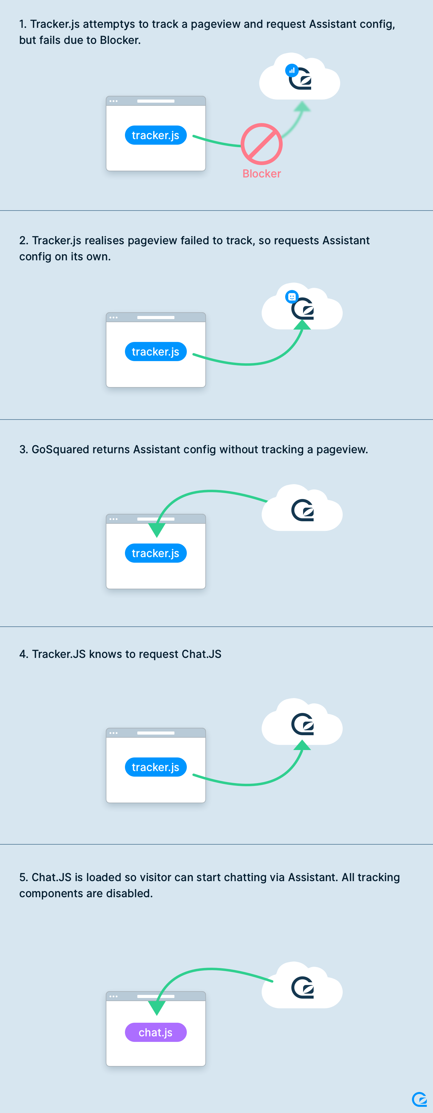 Diagram of how GoSquared Assistant is loaded