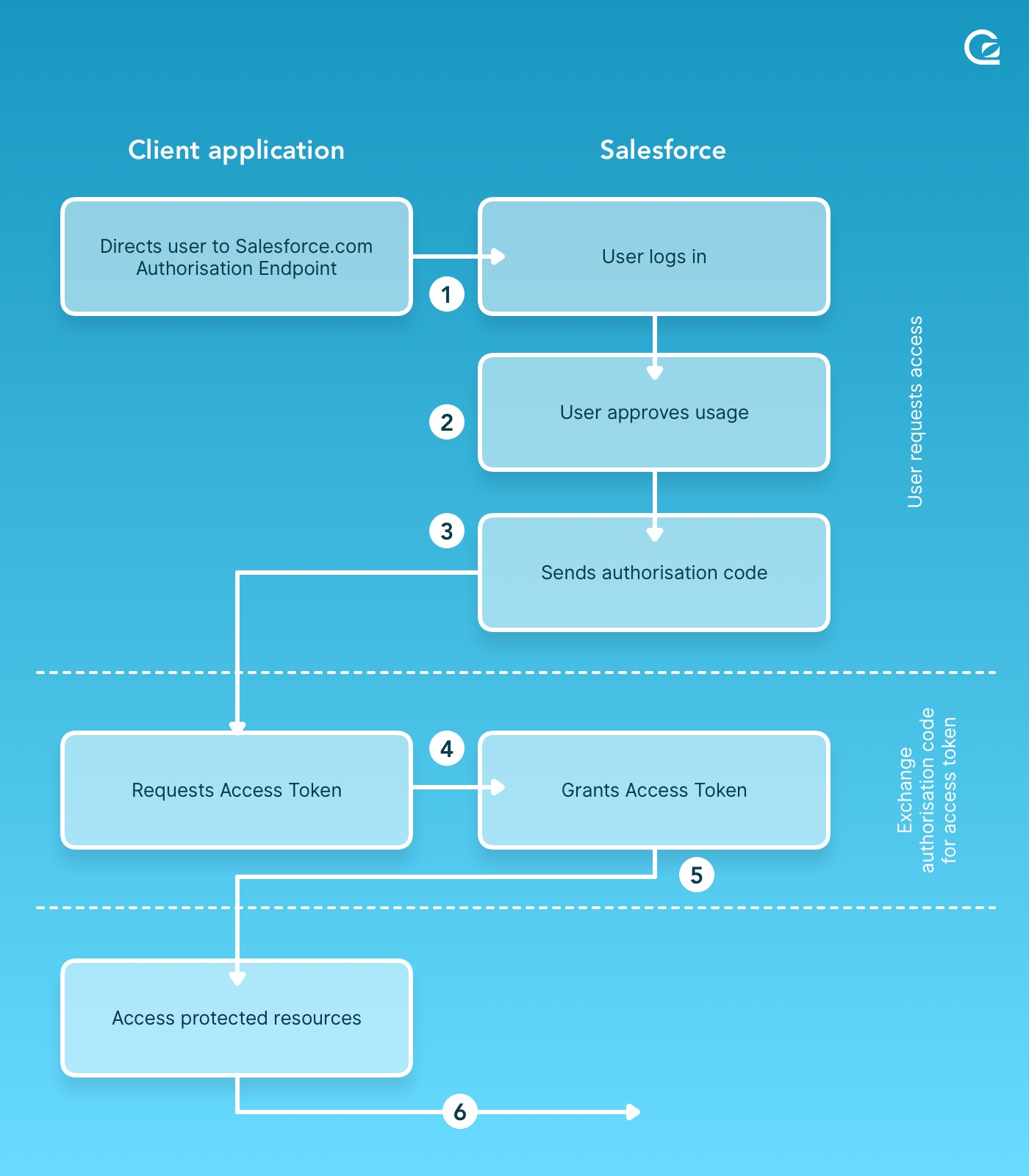 Salesforce Oauth data flow diagram. by GoSquared