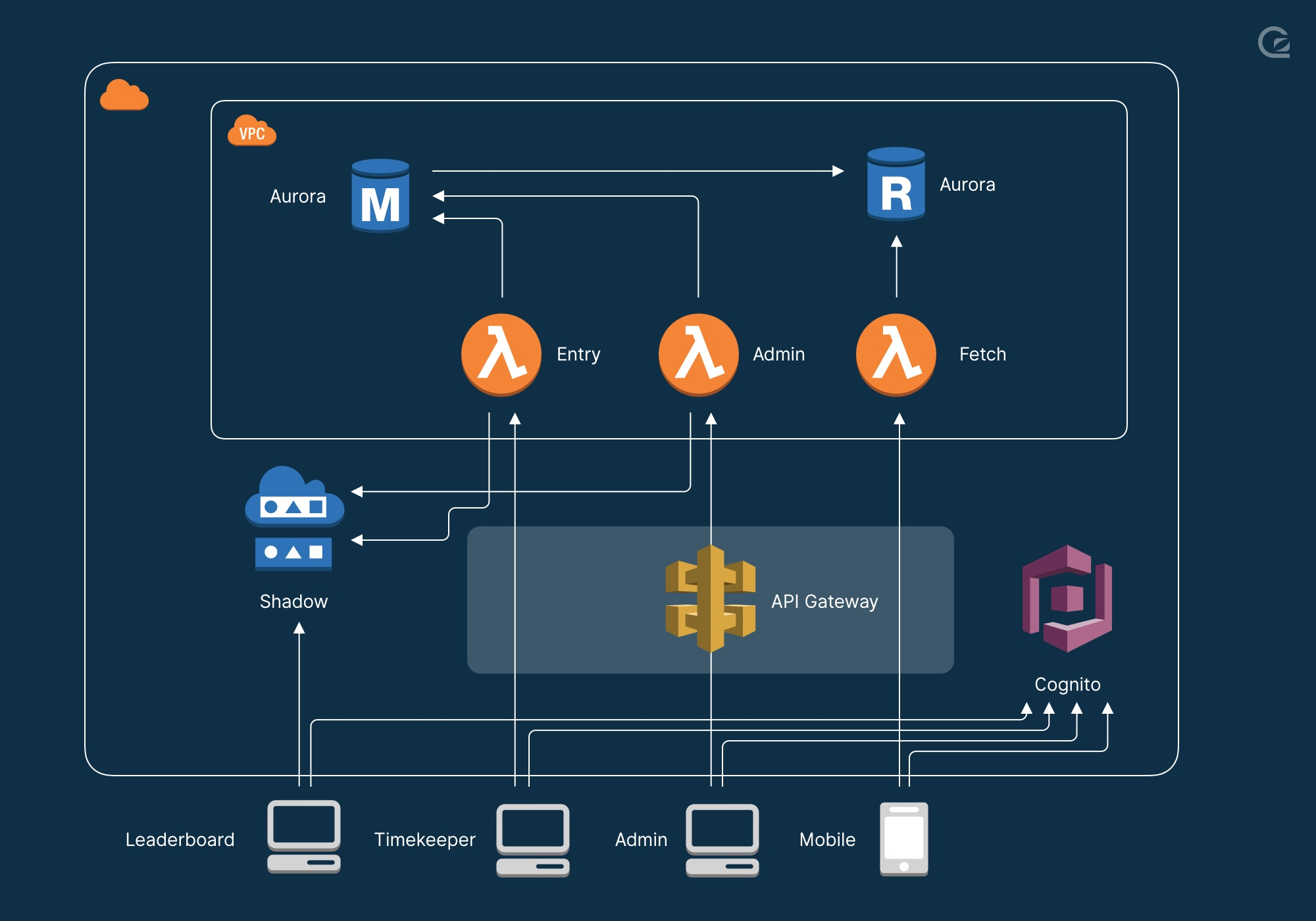 diagram of how we built the real-time AWS DeepRacer leaderboard