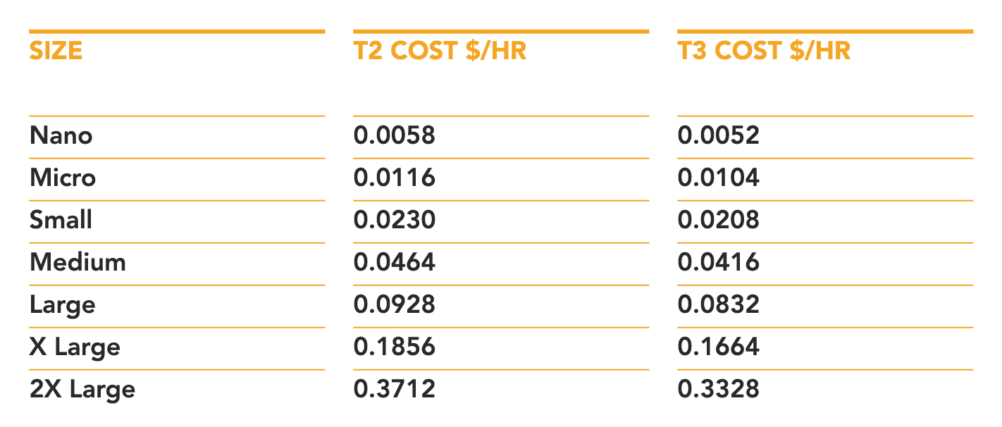 table showing AWS T3 price comparisons