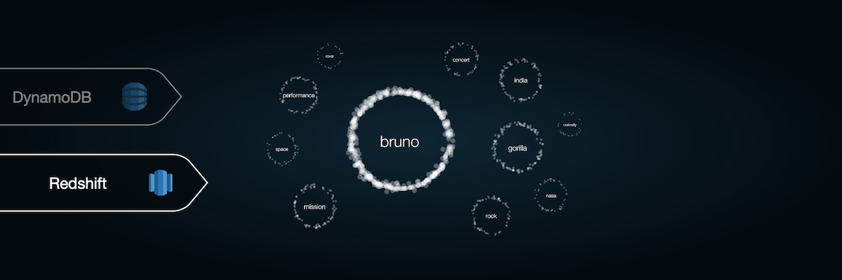 Kinesis demo screen right – the Mars words and Bruno Mars