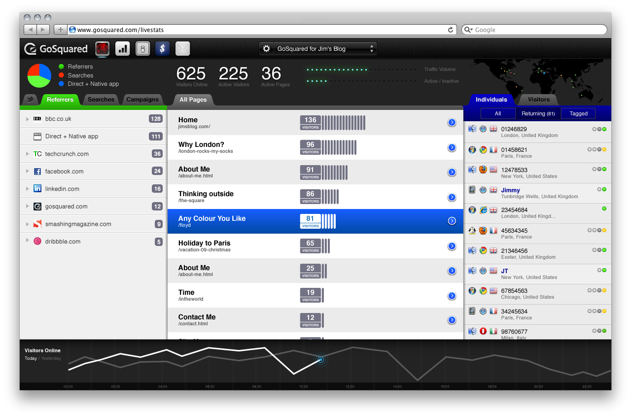 Screenshot of GoSquared real-time analytics dashboard for Magento