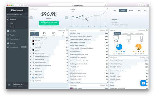 Screenshot of GoSquared Ecommerce Analytics Dashboard – real-time ecommerce analytics