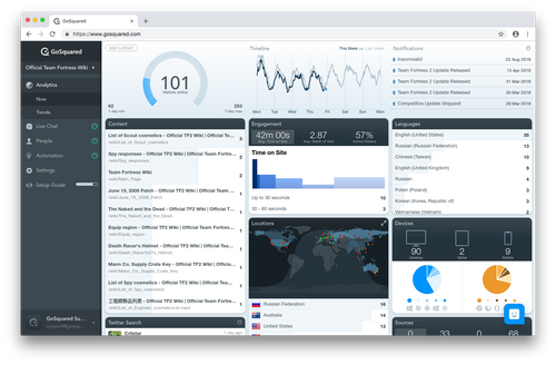 GoSquared Now real-time analytics dashboard