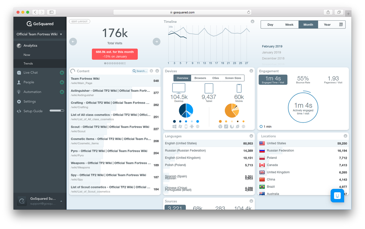 GoSquared Analytics screenshot – Trends dashboard for real-time web analytics