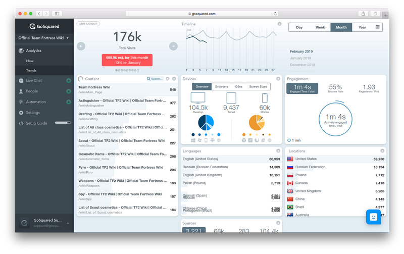 GoSquared Trends dashboard for real-time web analytics