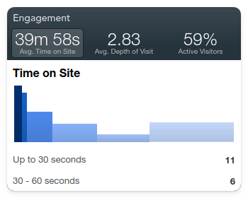 The Engagement widget in GoSquared Now Analytics dashboard