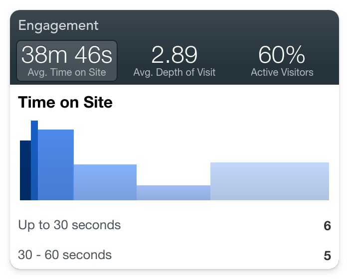 time spent on site engagement