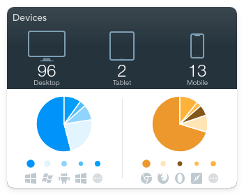 The Devices widget in GoSquared Now Analytics dashboard