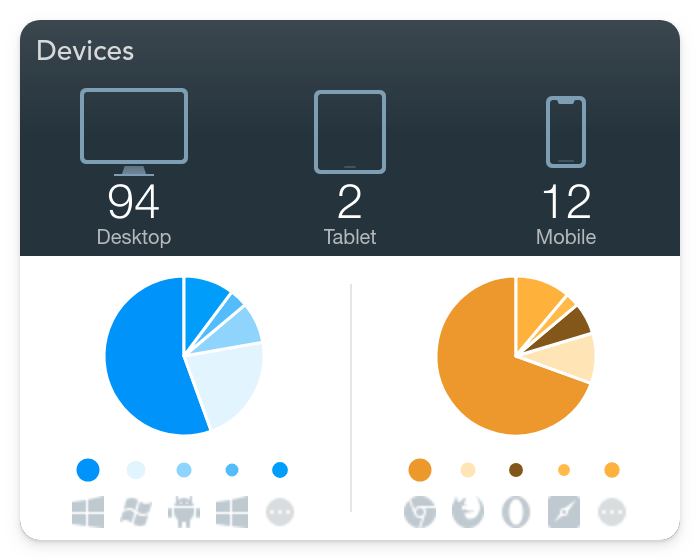 devices used analytics site engagement