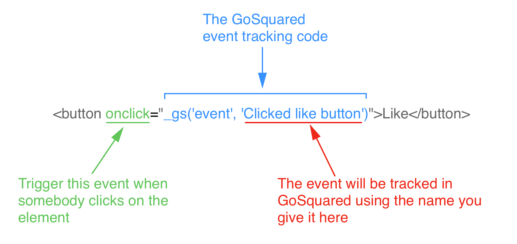 Button event tracking example