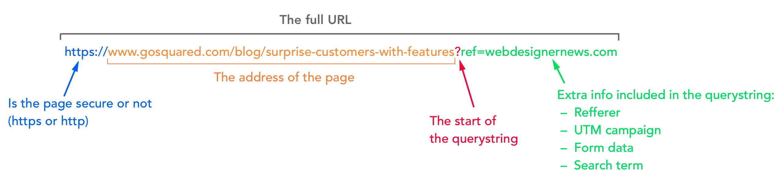 querystring example
