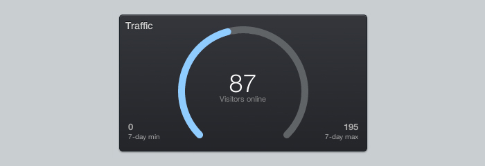 Real-time concurrent visitors online