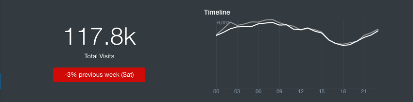 Key metrics – visits